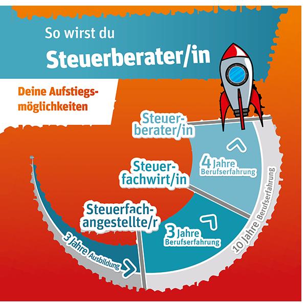 Aufstiegschancen | v. Düsterlho, Rothammer und Partner mbB