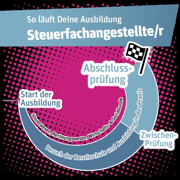 Duale Ausbildung | v. Düsterlho, Rothammer und Partner mbB